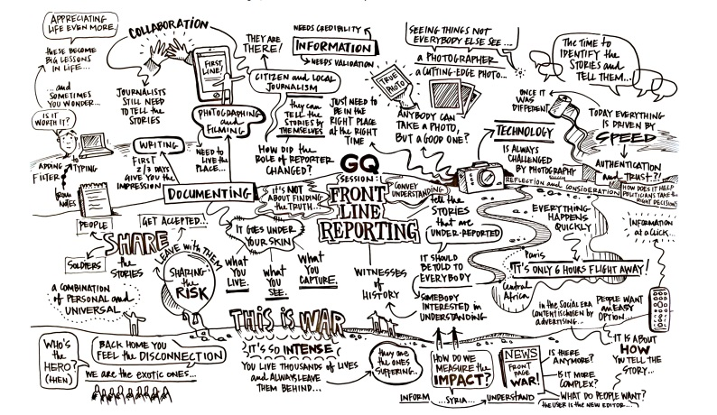 frontline reporting mind map