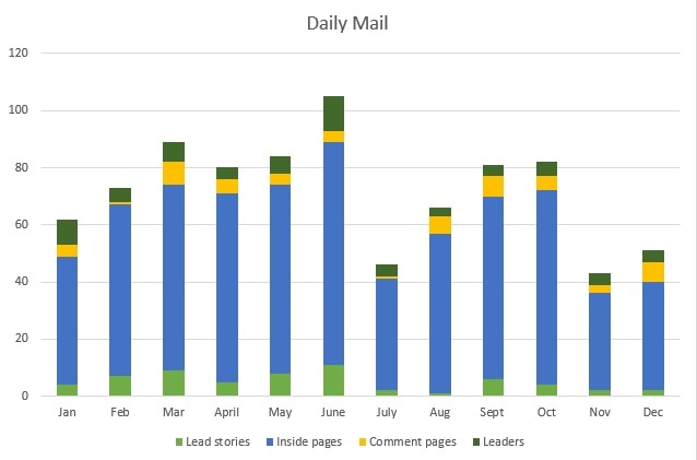 Daily Mail chart