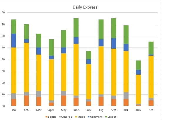 Daily Express chart